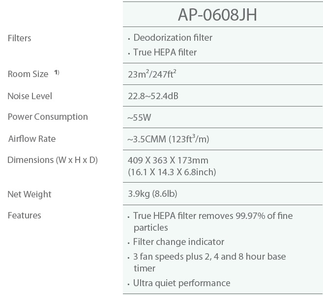 AP-0608 Specification