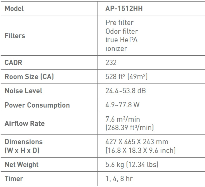 AP-1512 Specification
