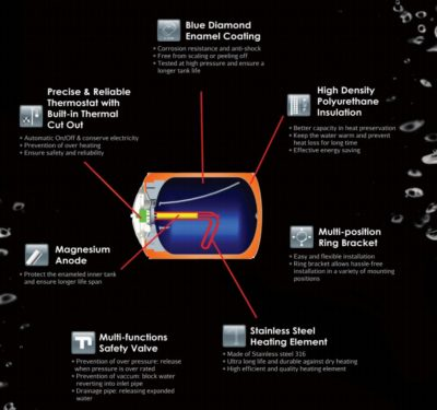 Rubine Storage water heater Space series Features